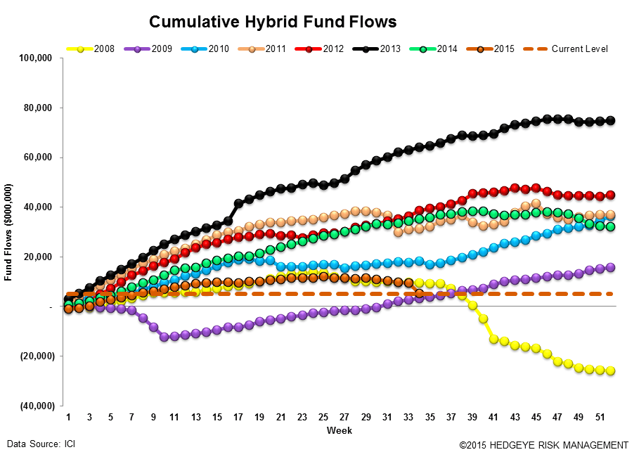 ICI Fund Flow Survey | The Slippery Slope - Fear in Equities - A Bull Market for Money Funds - ICI14