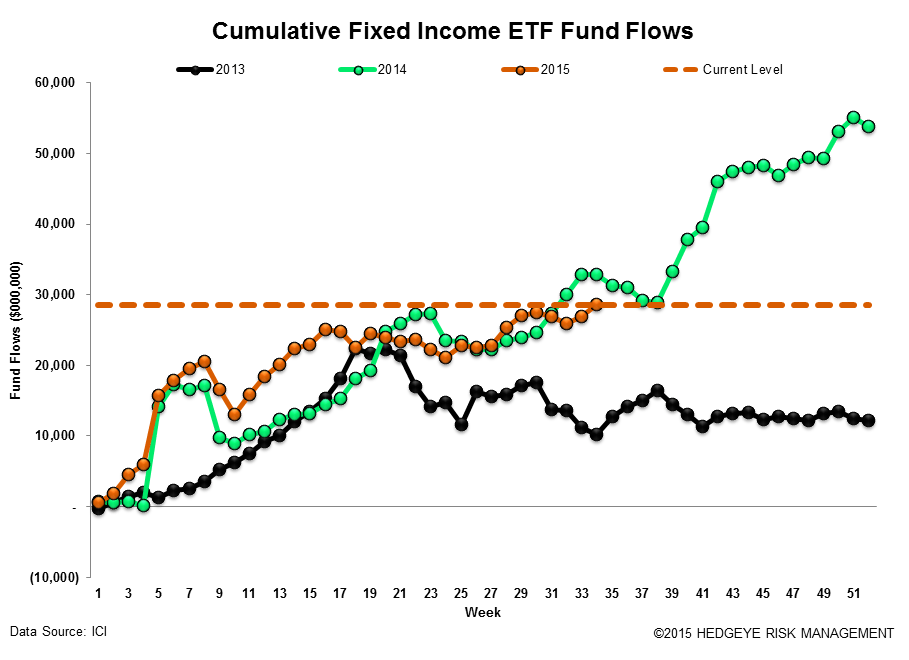 ICI Fund Flow Survey | The Slippery Slope - Fear in Equities - A Bull Market for Money Funds - ICI18