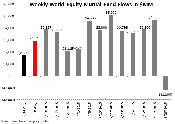 ICI Fund Flow Survey | The Slippery Slope - Fear in Equities - A Bull Market for Money Funds - ICI3