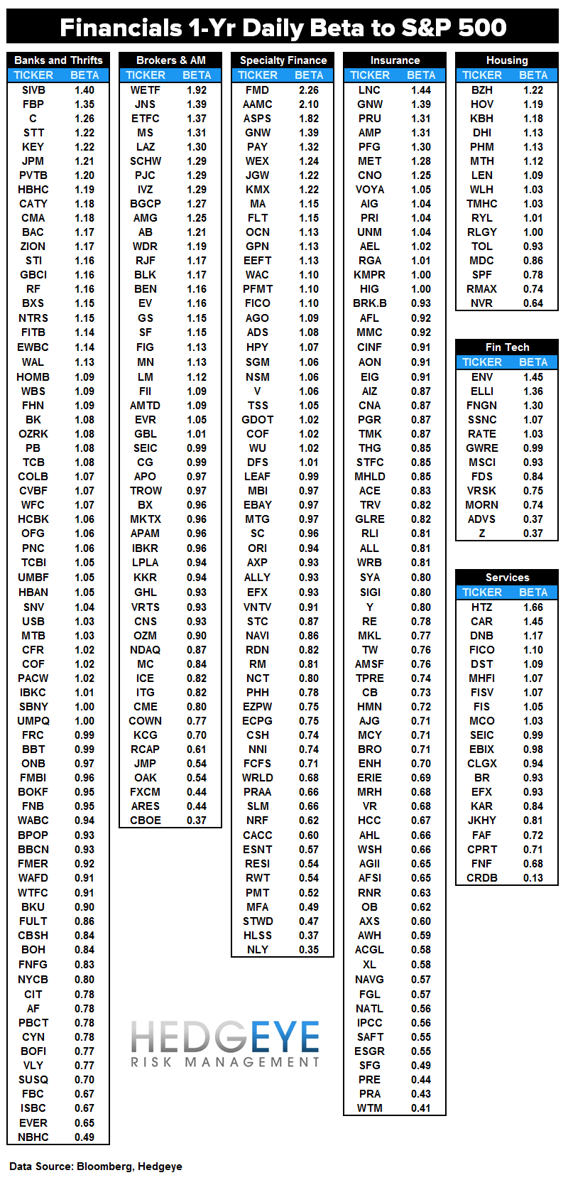 INITIAL JOBLESS CLAIMS | LATE CYCLE & BETA DEFENSE - Beta Fins Table