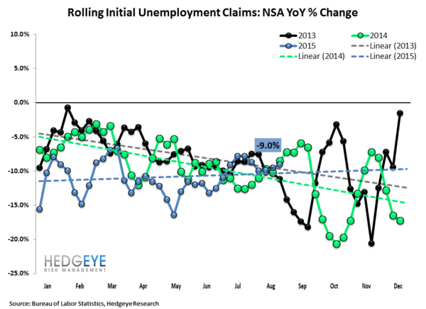 INITIAL JOBLESS CLAIMS | LATE CYCLE & BETA DEFENSE - Claims2 normal  3