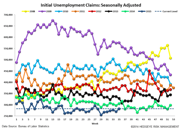 INITIAL JOBLESS CLAIMS | LATE CYCLE & BETA DEFENSE - Claims4 normal  3