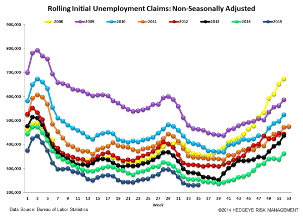 INITIAL JOBLESS CLAIMS | LATE CYCLE & BETA DEFENSE - Claims6 normal  3