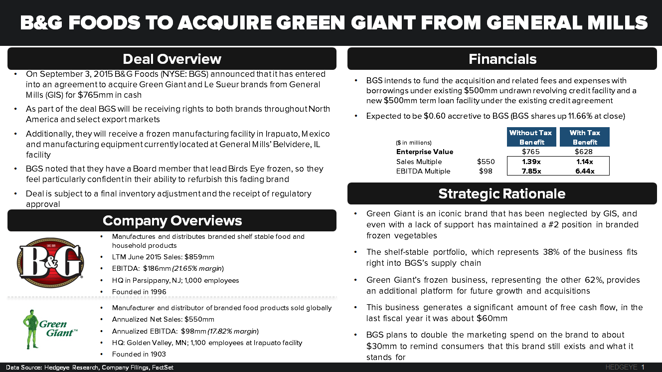 GIS | Sends the Jolly Green Giant Packing - CHART 2