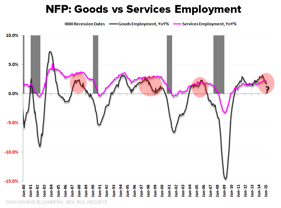 CHART OF THE DAY: The Clock Is Ticking > Trend in Goods vs Services Employment  - z CoD
