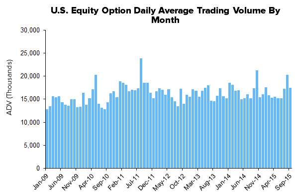 HEDGEYE Exchange Tracker | Volatility - Elevator Up...Stairs Down - XMon11