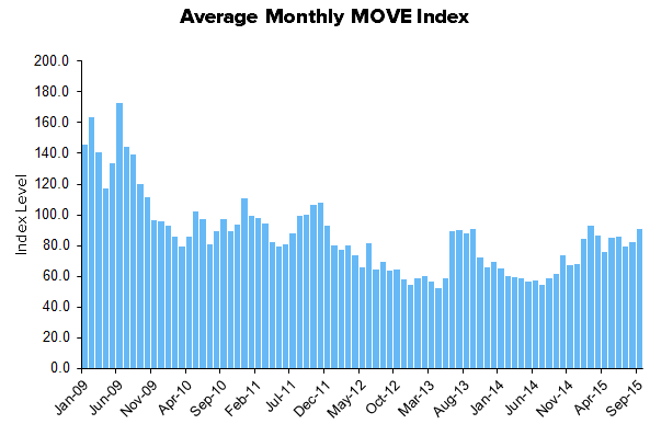 HEDGEYE Exchange Tracker | Volatility - Elevator Up...Stairs Down - XMon14