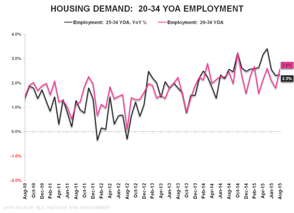 FMHQ (Friday Morning Housing Quant) - 20 34 YOA Employment