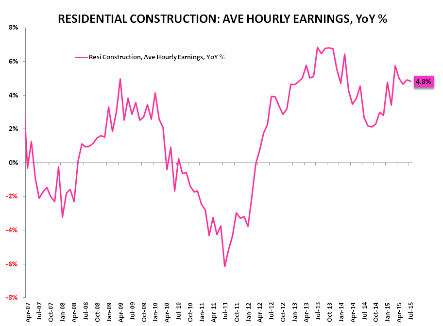 FMHQ (Friday Morning Housing Quant) - Resi Construction Earnings