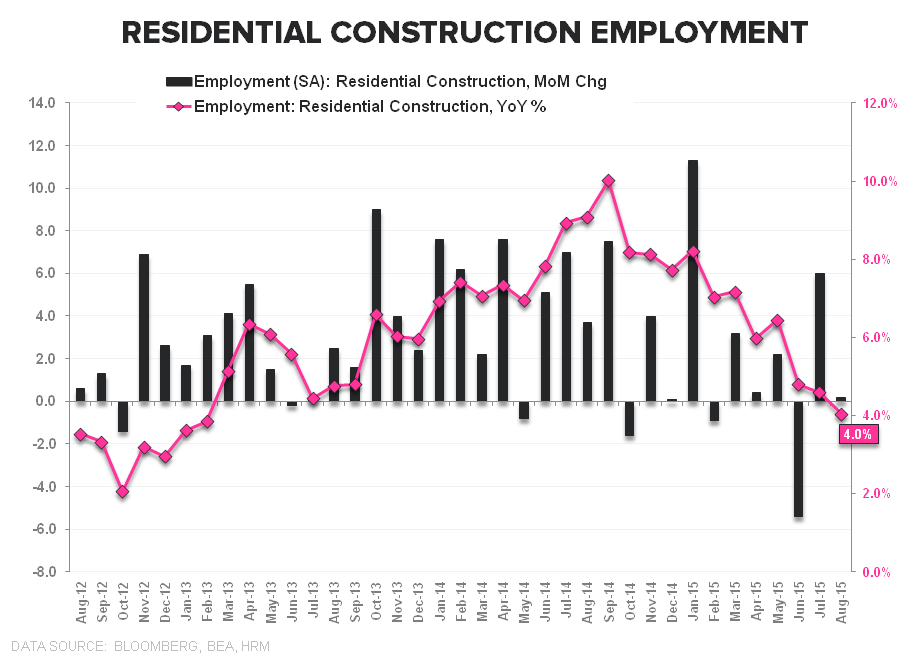 FMHQ (Friday Morning Housing Quant) - Resi Construction Employment
