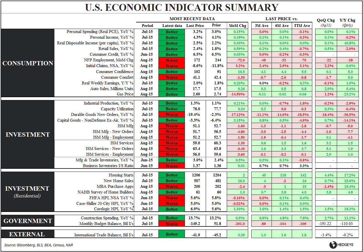 FMHQ (Friday Morning Housing Quant) - U.S. Eco Summary Table