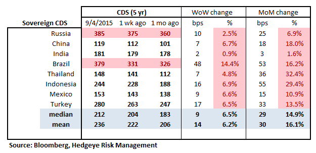 TUESDAY MORNING RISK MONITOR | CHINA REMAINS RISK NUMERO UNO - RM16
