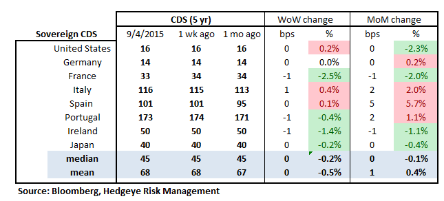 TUESDAY MORNING RISK MONITOR | CHINA REMAINS RISK NUMERO UNO - RM18