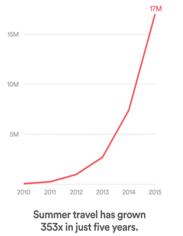 Do You Airbnb? A Record 17,000,000 Travelers This Summer (And Growing) - z todd