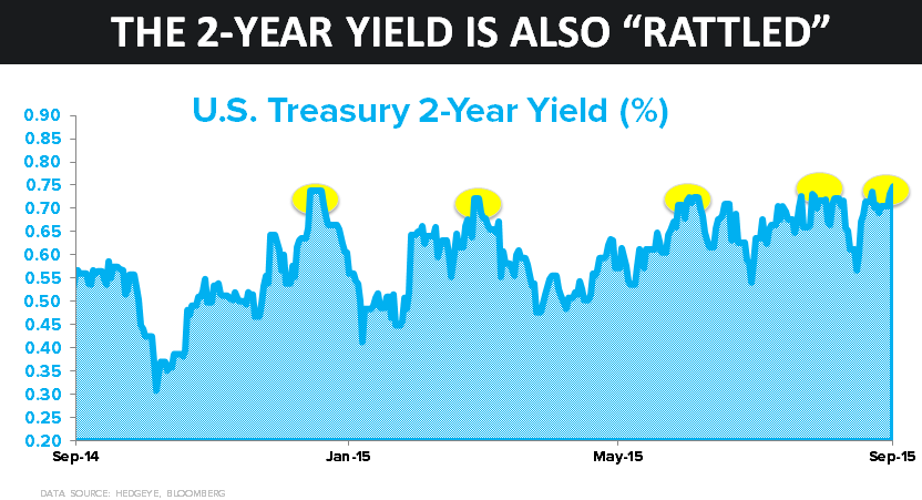 CHART OF THE DAY: Rattled? How About Short-Duration Treasuries? - z chart of day 09.09.15 chart