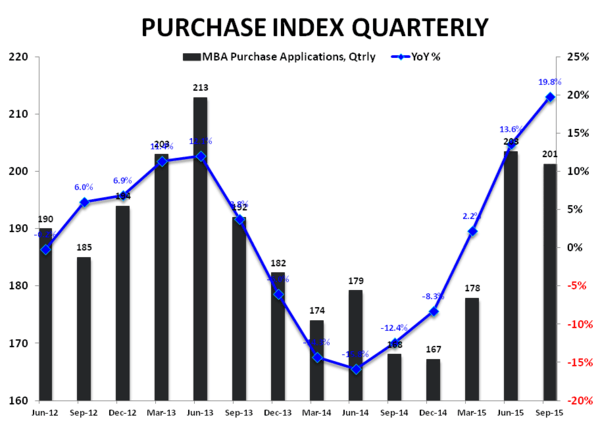 Purchase Apps | Rates Ebb, Volume Flows (kinda) - Purchase index   YoY Qtrly