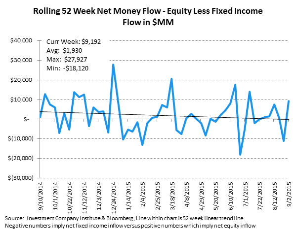 ICI Fund Flow Survey | A Blip Up for Domestic Equity Funds - ICI10