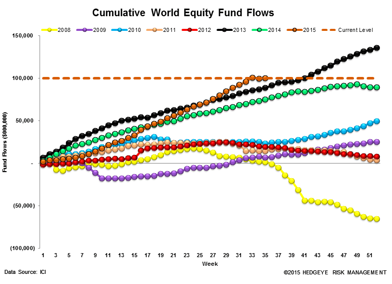 ICI Fund Flow Survey | A Blip Up for Domestic Equity Funds - ICI13