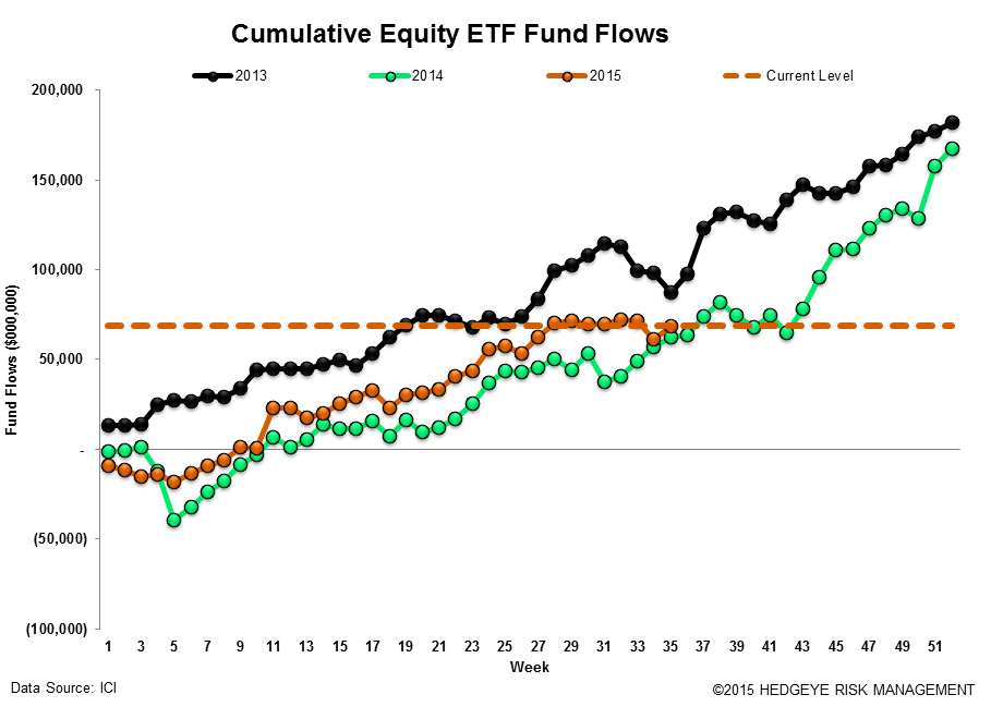 ICI Fund Flow Survey | A Blip Up for Domestic Equity Funds - ICI17