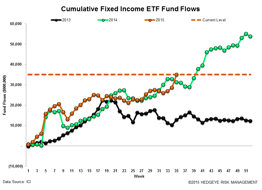 ICI Fund Flow Survey | A Blip Up for Domestic Equity Funds - ICI18