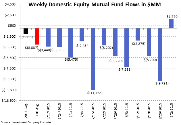 ICI Fund Flow Survey | A Blip Up for Domestic Equity Funds - ICI2