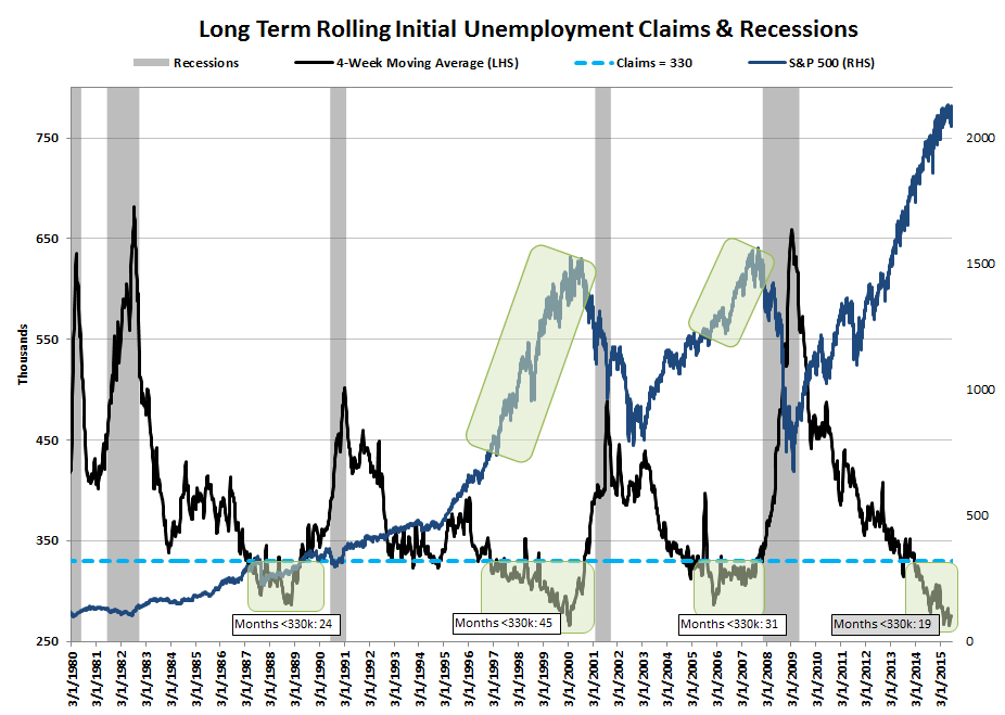 INITIAL JOBLESS CLAIMS | LATE CYCLE IS AS LATE CYCLE DOES - Updated LT Recession Chart