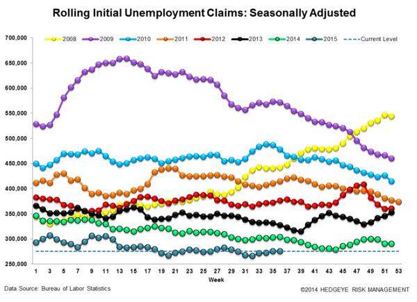 INITIAL JOBLESS CLAIMS | LATE CYCLE IS AS LATE CYCLE DOES - Claims3 normal  4