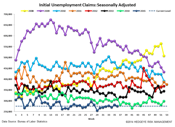 INITIAL JOBLESS CLAIMS | LATE CYCLE IS AS LATE CYCLE DOES - Claims4 normal  4