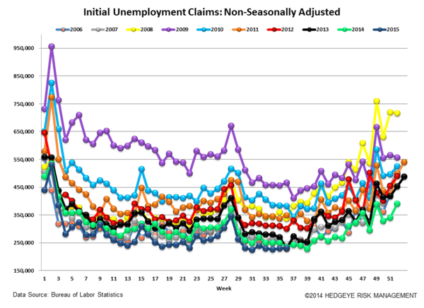 INITIAL JOBLESS CLAIMS | LATE CYCLE IS AS LATE CYCLE DOES - Claims5 normal  4