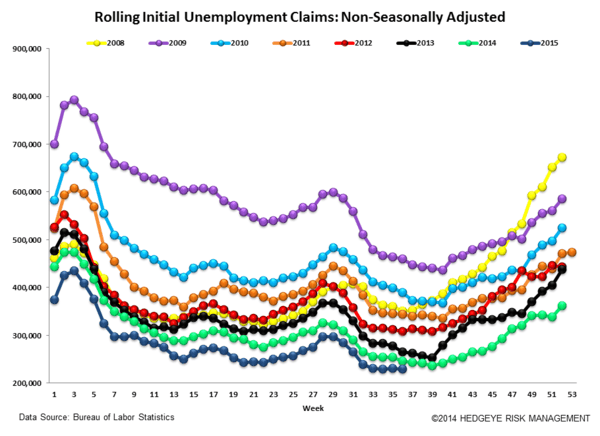 INITIAL JOBLESS CLAIMS | LATE CYCLE IS AS LATE CYCLE DOES - Claims6 normal  4