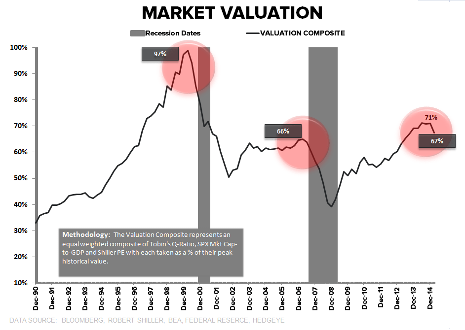 CHART OF THE DAY: Current Valuations Richer Than Any Point Except Nose-Bleed Tech Bubble Highs - z CoD 2