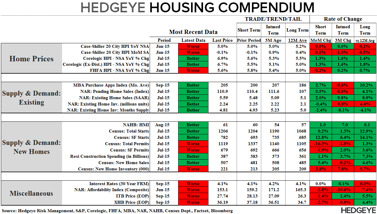 FMHQ (Friday Morning Housing Quant) - Compendium 090915