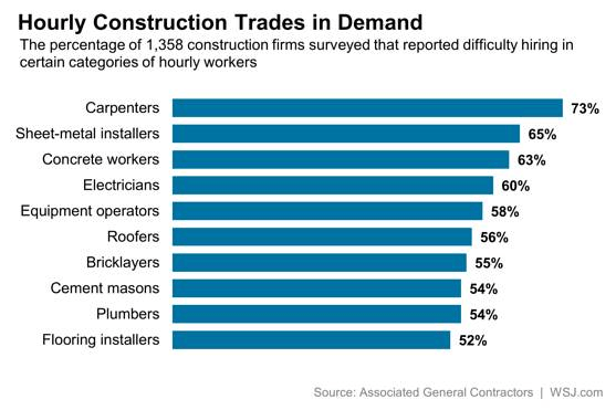 FMHQ (Friday Morning Housing Quant) - Construction Labor Shortage