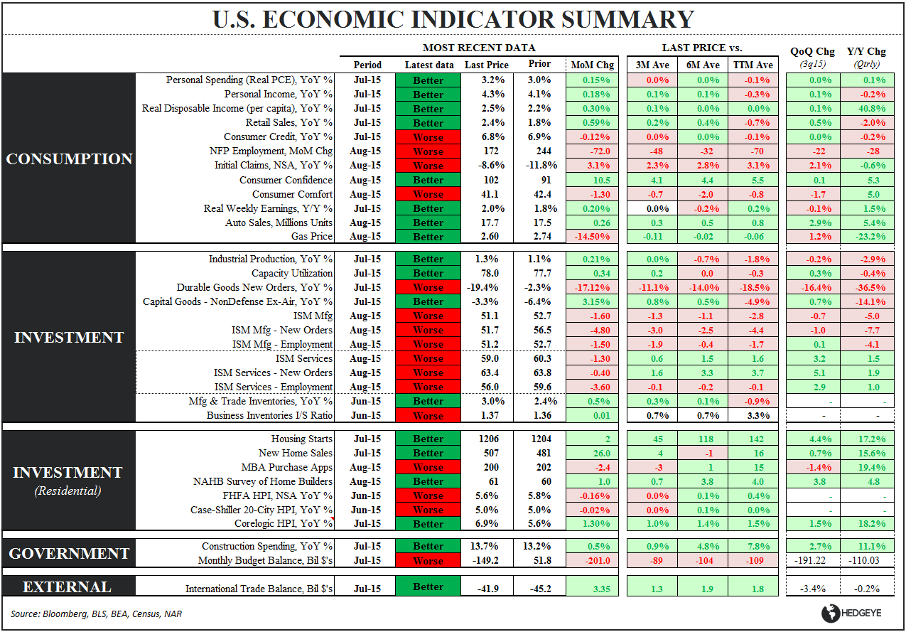 FMHQ (Friday Morning Housing Quant) - US Eco Summary Table