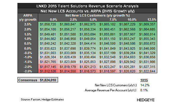 LNKD: Tracker Update (Talent Solutions) - LNKD   TS Scen 2015 3Q15