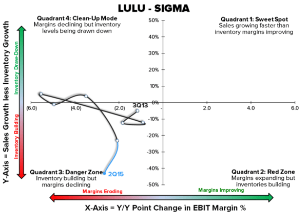 Lululemon: In Search of TAIL | $LULU - z brian lulu