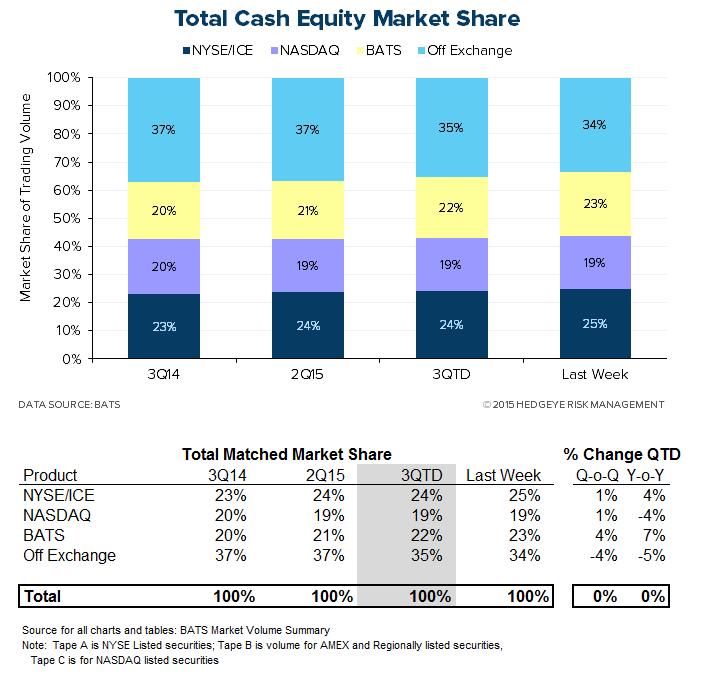 Zimmer stock options