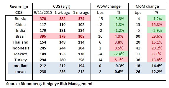 MONDAY MORNING RISK MONITOR | LESS BAD IN THE SHORT TERM, BUT THE LT REMAINS NEGATIVE - RM16