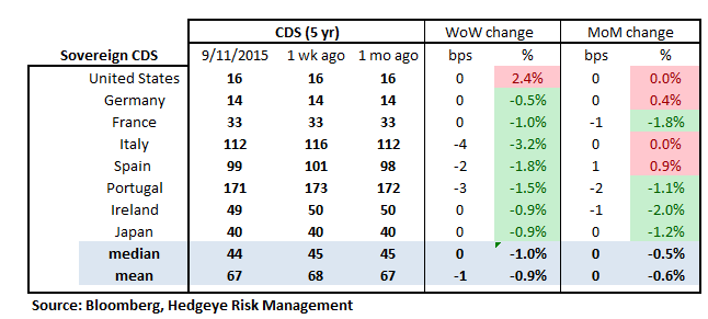 MONDAY MORNING RISK MONITOR | LESS BAD IN THE SHORT TERM, BUT THE LT REMAINS NEGATIVE - RM18