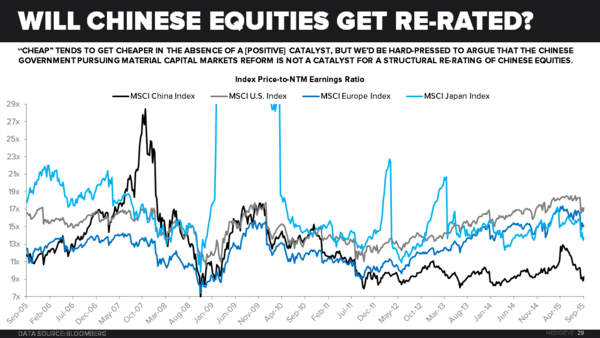CHART OF THE DAY: We Aren't Suggesting You Buy Chinese Equities This Morning. That Said... - z Chart of the Day