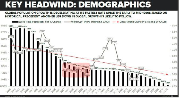 Two Chilling Demographic Charts Every Investor Needs to See - z demo 1