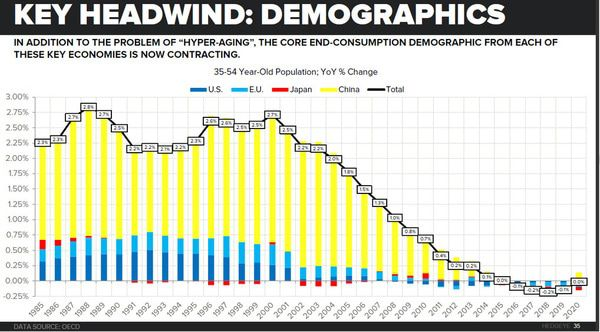 Two Chilling Demographic Charts Every Investor Needs to See - z demo 2