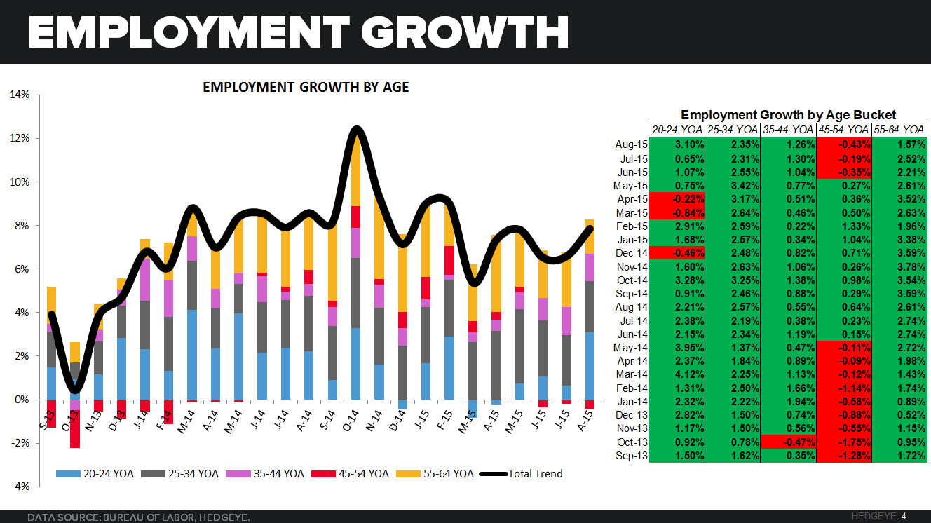 August Restaurant Sales and Employment Trends - CHART 4