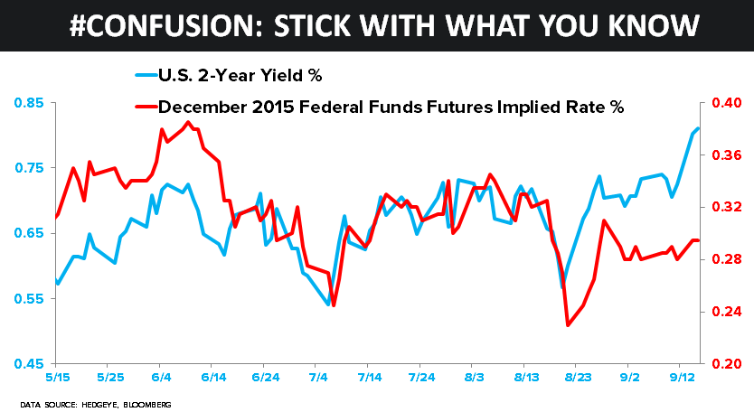 CHART OF THE DAY: Confused? Stick With What You Know - z zod 09.16.15 chart