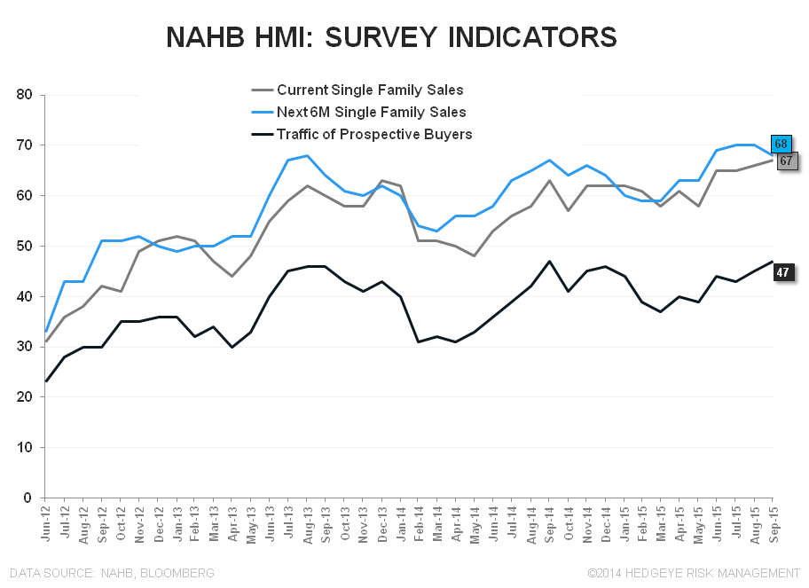 Builder Confidence | Boom Goes the Dynamite - NAHB Indicators
