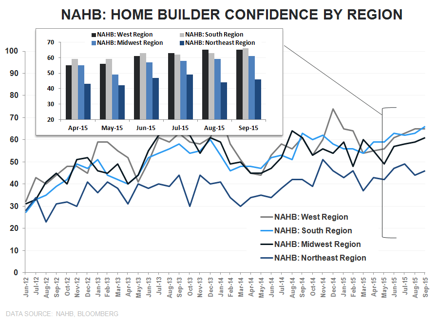 Builder Confidence | Boom Goes the Dynamite - NAHB Regional