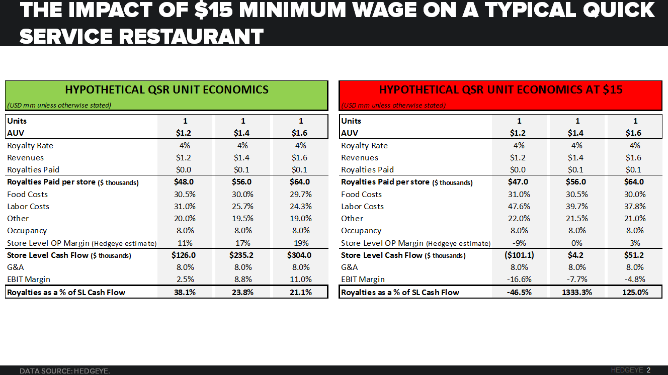 SHORT SMALL-CAP BURGER CHAINS | QUICK SERVICE CAN'T AFFORD $15 MINIMUM WAGE  - CHART 2 15 min