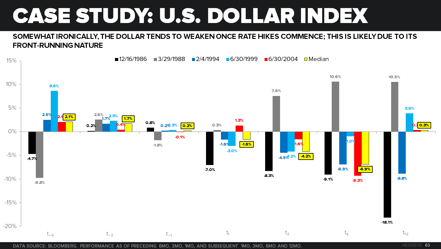 CHART OF THE DAY | Case Study: U.S. Dollar Index - z z Dollar CoD