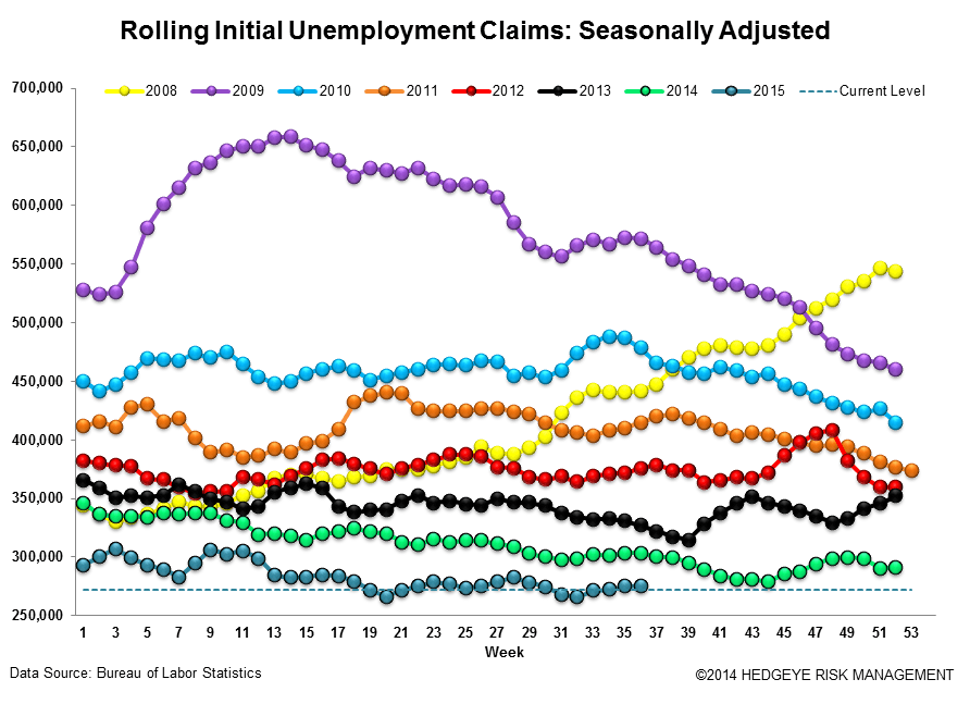 INITIAL JOBLESS CLAIMS | WAITING FOR NEXT WEEK - Claims3