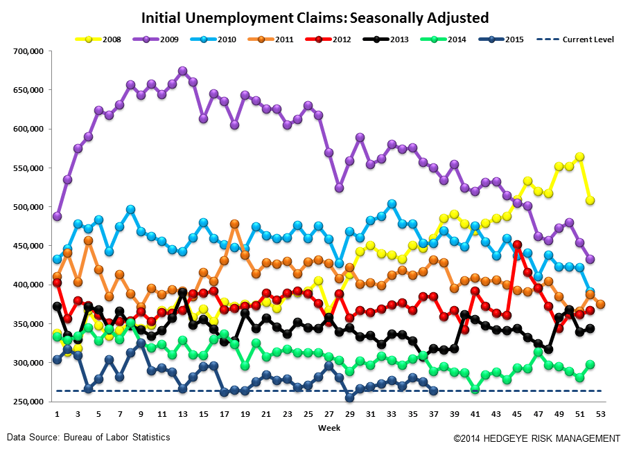 INITIAL JOBLESS CLAIMS | WAITING FOR NEXT WEEK - Claims4